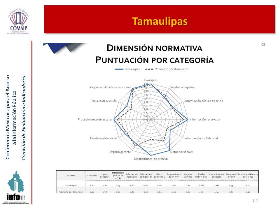 Conferencia Mexicana para el Acceso a la Información Pública Comisión de Evaluación e Indicadores 64 Tamaulipas