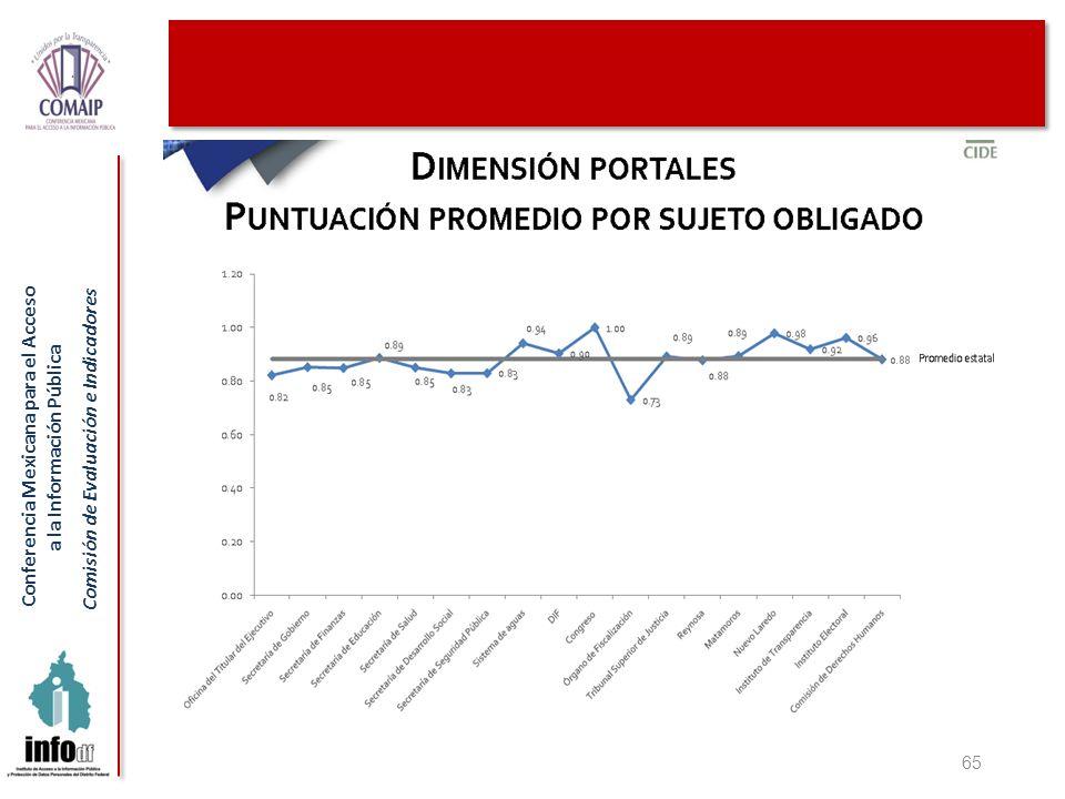 Conferencia Mexicana para el Acceso a la Información Pública Comisión de Evaluación e Indicadores 65