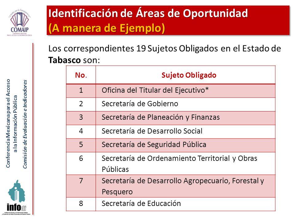 Conferencia Mexicana para el Acceso a la Información Pública Comisión de Evaluación e Indicadores Identificación de Áreas de Oportunidad (A manera de