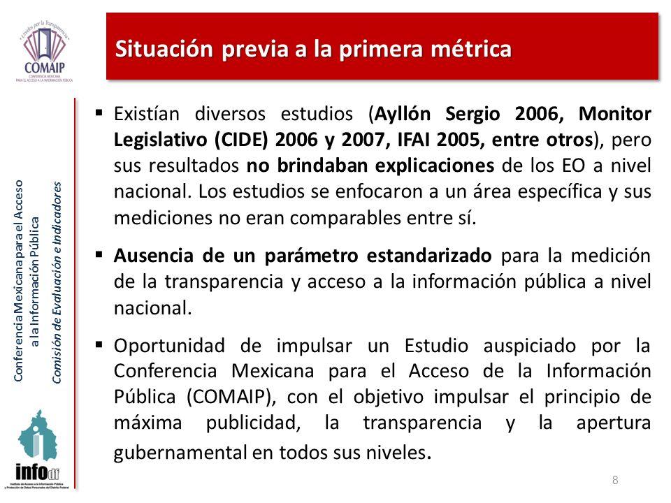 Conferencia Mexicana para el Acceso a la Información Pública Comisión de Evaluación e Indicadores Resultados del diagnóstico (ejemplo) Órgano de gobierno Promedio de cumplimiento Ejecutivo78.57 Legislativo37.90 Judicial48.31 Autónomos67.37 Ayuntamientos74.22 Promedio70.24