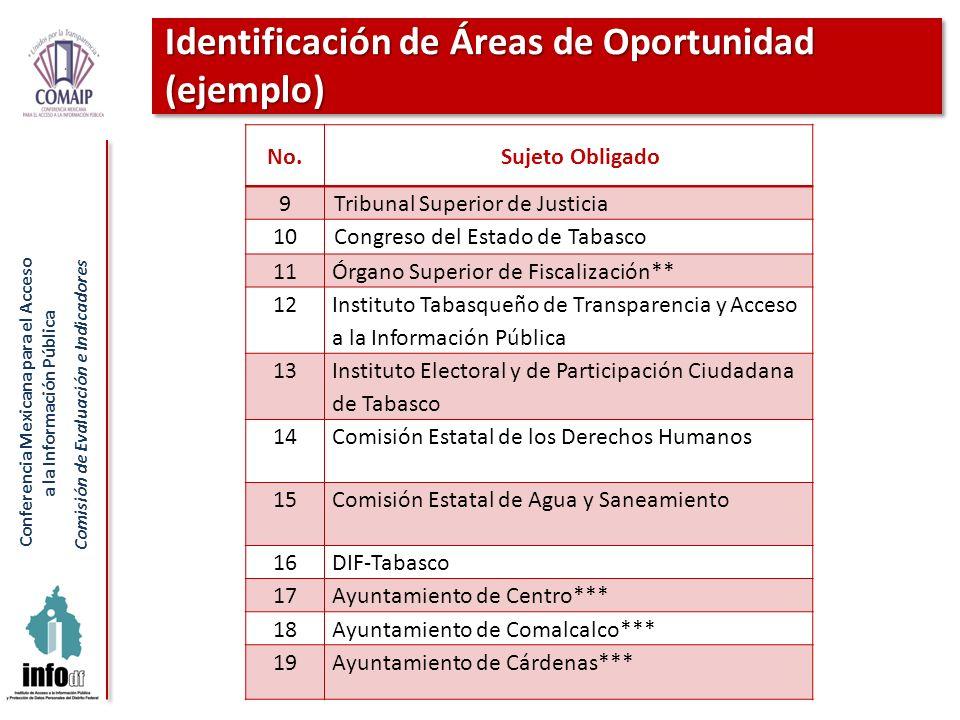Conferencia Mexicana para el Acceso a la Información Pública Comisión de Evaluación e Indicadores Identificación de Áreas de Oportunidad (ejemplo) No.