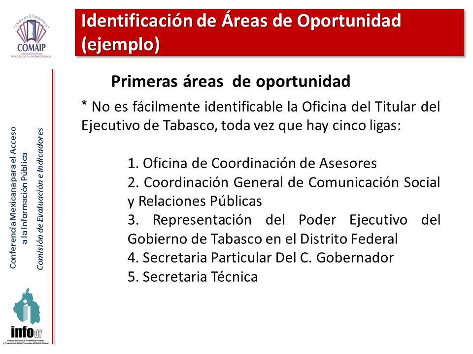 Conferencia Mexicana para el Acceso a la Información Pública Comisión de Evaluación e Indicadores Identificación de Áreas de Oportunidad (ejemplo) * N