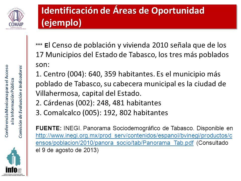 Conferencia Mexicana para el Acceso a la Información Pública Comisión de Evaluación e Indicadores Identificación de Áreas de Oportunidad (ejemplo) ***