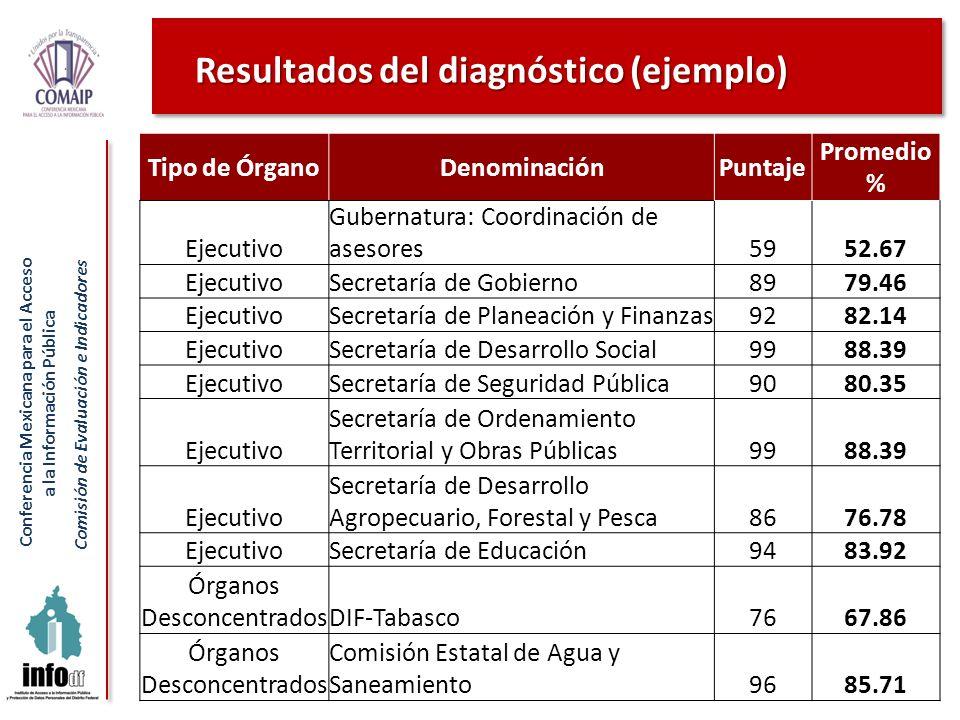 Conferencia Mexicana para el Acceso a la Información Pública Comisión de Evaluación e Indicadores Resultados del diagnóstico (ejemplo) Tipo de ÓrganoD