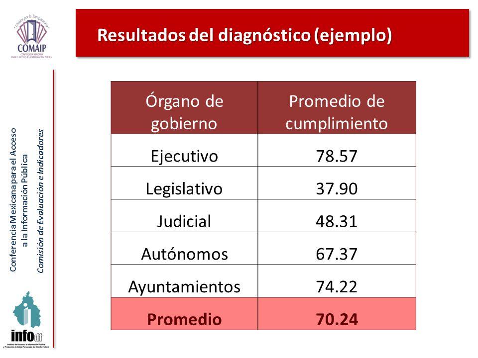 Conferencia Mexicana para el Acceso a la Información Pública Comisión de Evaluación e Indicadores Resultados del diagnóstico (ejemplo) Órgano de gobie