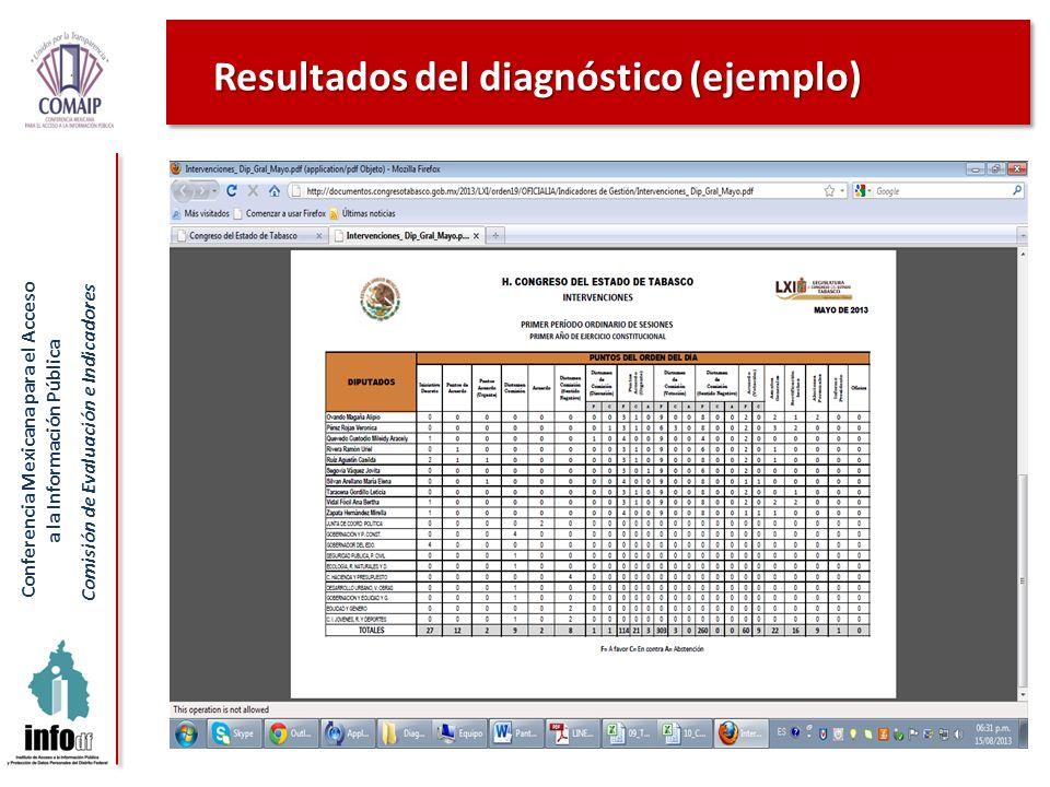Conferencia Mexicana para el Acceso a la Información Pública Comisión de Evaluación e Indicadores Resultados del diagnóstico (ejemplo)
