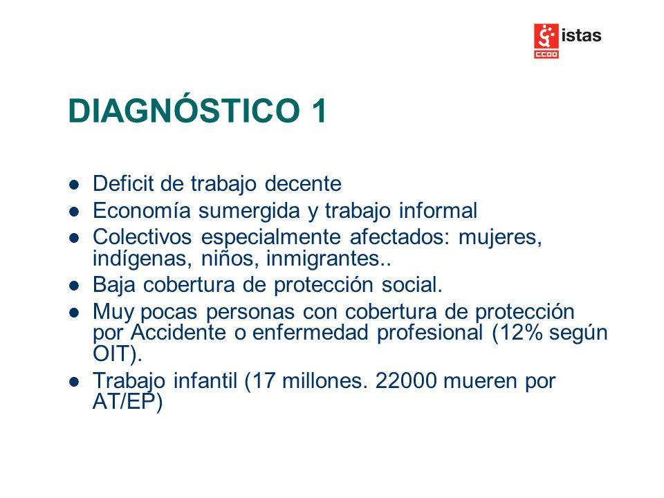 DIAGNÓSTICO 1 Deficit de trabajo decente Economía sumergida y trabajo informal Colectivos especialmente afectados: mujeres, indígenas, niños, inmigrantes..