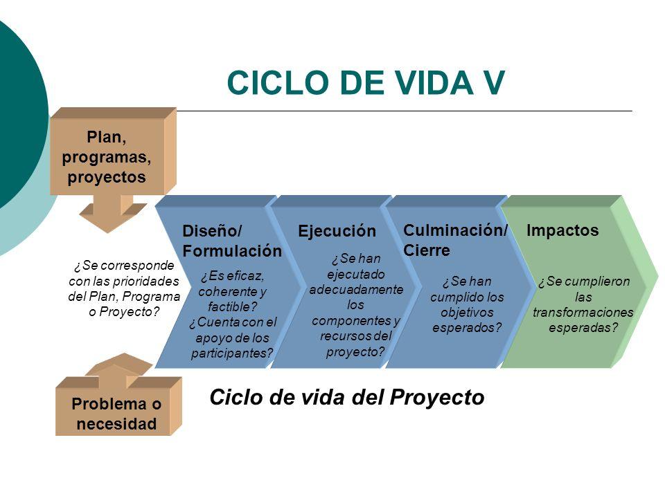 CICLO DE VIDA V Ciclo de vida del Proyecto Diseño/ Formulación Ejecución Culminación/ Cierre ¿Se corresponde con las prioridades del Plan, Programa o