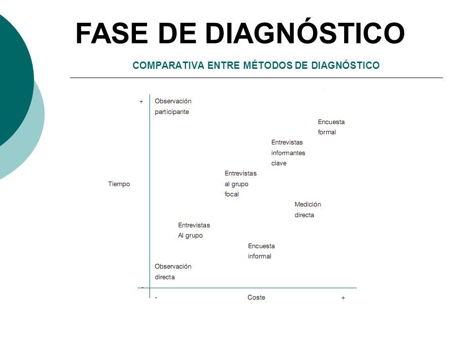 COMPARATIVA ENTRE MÉTODOS DE DIAGNÓSTICO FASE DE DIAGNÓSTICO