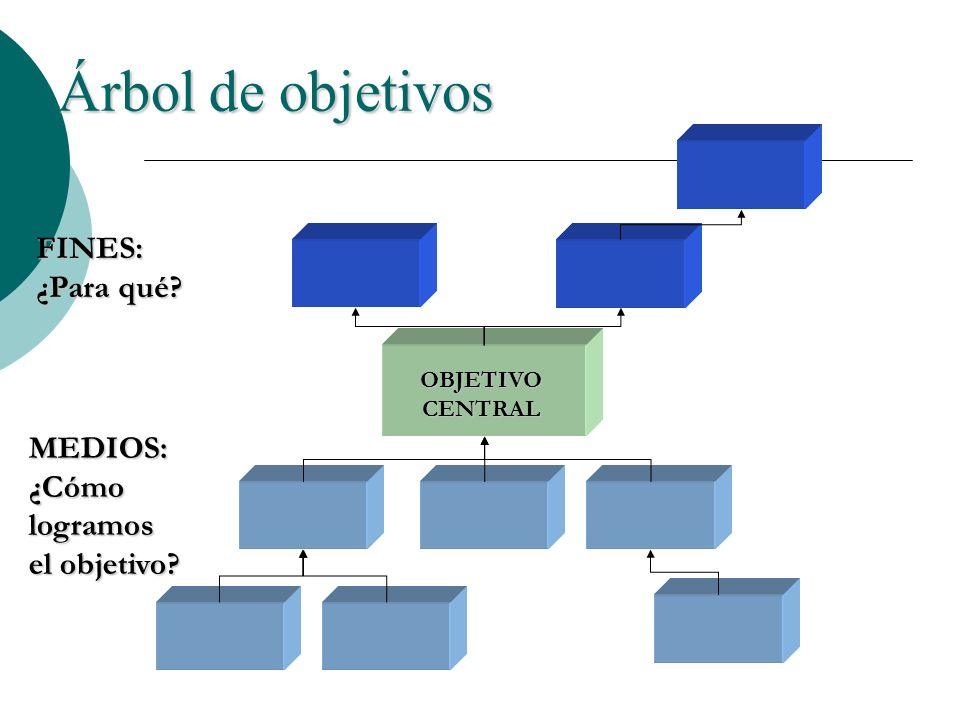 Árbol de objetivos OBJETIVO CENTRAL MEDIOS: ¿Cómo logramos el objetivo? FINES: ¿Para qué?