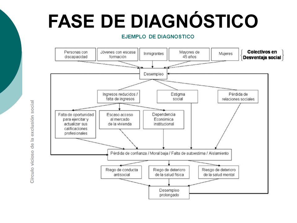 EJEMPLO DE DIAGNOSTICO FASE DE DIAGNÓSTICO