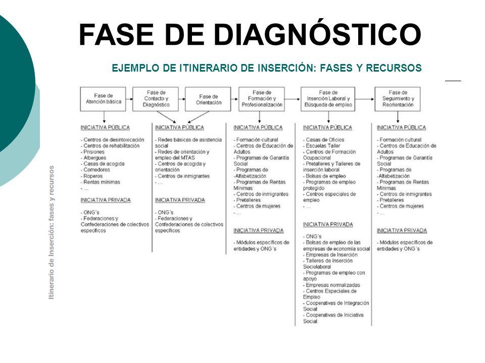 EJEMPLO DE ITINERARIO DE INSERCIÓN: FASES Y RECURSOS FASE DE DIAGNÓSTICO
