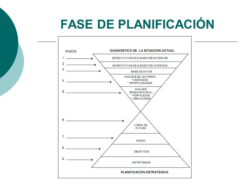 FASE DE PLANIFICACIÓN