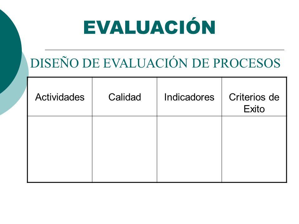 DISEÑO DE EVALUACIÓN DE PROCESOS ActividadesCalidadIndicadoresCriterios de Exito EVALUACIÓN