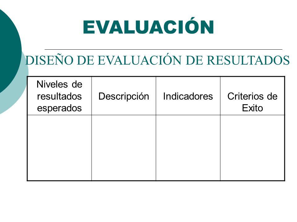 DISEÑO DE EVALUACIÓN DE RESULTADOS Niveles de resultados esperados DescripciónIndicadoresCriterios de Exito EVALUACIÓN