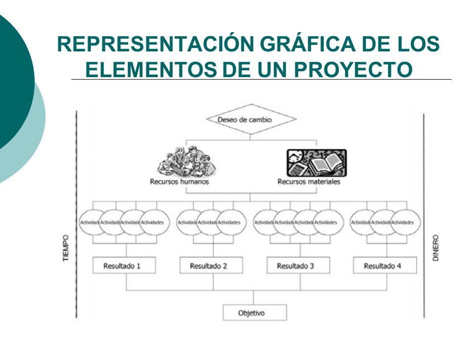 IDENTIFICACIÓNFORMULACIÓNEJECUCIÓNCULMINACIÓN La pertinencia de la idea del proyecto La eficacia y factibilidad del proyecto La ejecución del proyecto con base en el diseño El grado de cumplimiento de los objetivos ¿Qué se evalúa en cada etapa de la gestión de proyectos.