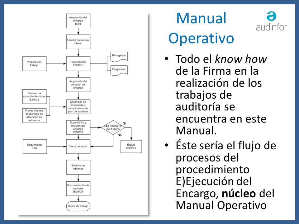 Manual Operativo Todo el know how de la Firma en la realización de los trabajos de auditoría se encuentra en este Manual. Éste sería el flujo de proce