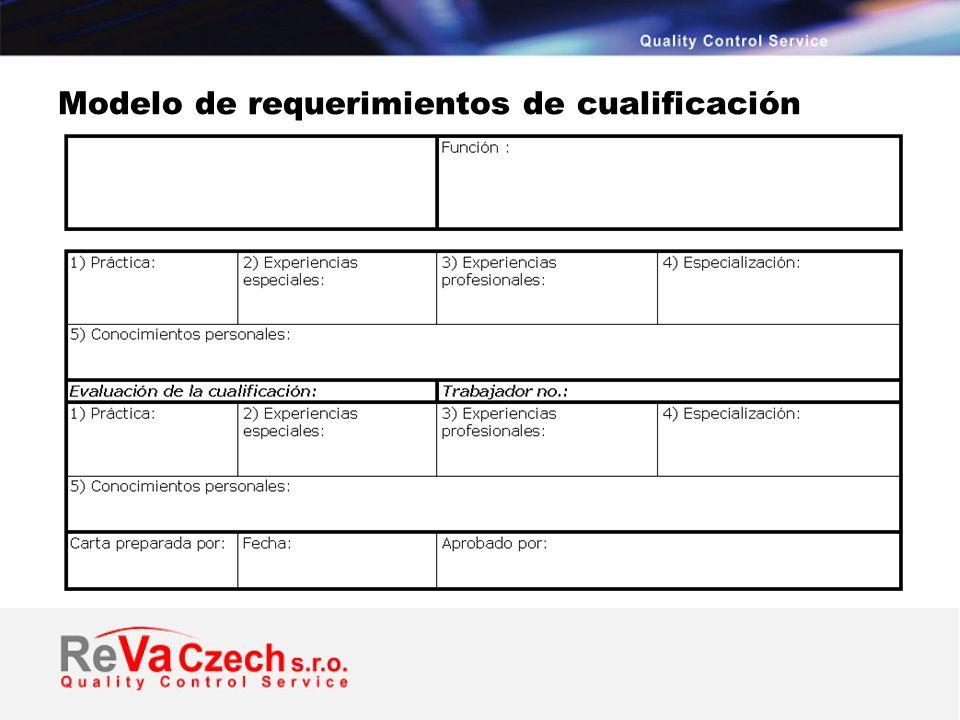 Modelo de requerimientos de cualificación