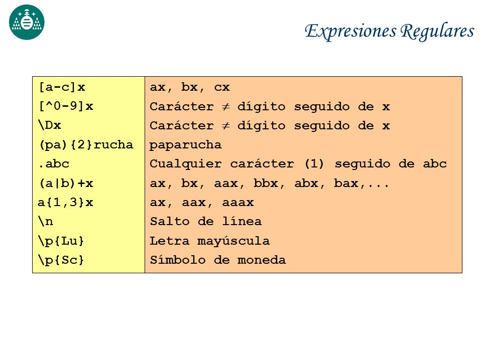 Expresiones Regulares [a-c]x [^0-9]x \Dx (pa){2}rucha.abc (a|b)+x a{1,3}x \n \p{Lu} \p{Sc} ax, bx, cx Carácter dígito seguido de x paparucha Cualquier