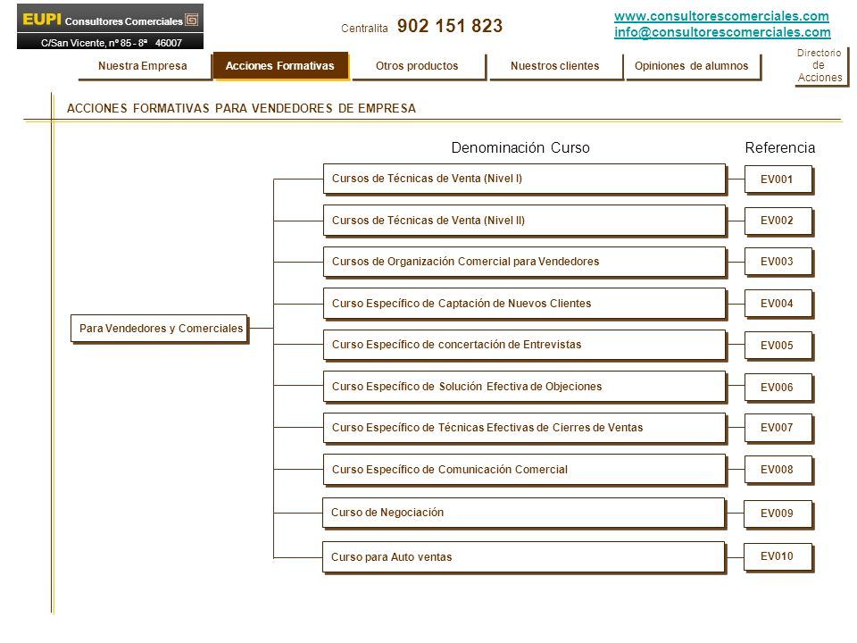 www.consultorescomerciales.com info@consultorescomerciales.com Centralita 902 151 823 Consultores Comerciales C/San Vicente, nº 85 - 8ª 46007 VALENCIA ACCIONES FORMATIVAS PARA VENDEDORES DE EMPRESA Cursos de Técnicas de Venta (Nivel I) Cursos de Técnicas de Venta (Nivel II) Cursos de Organización Comercial para Vendedores Curso Específico de Captación de Nuevos Clientes Curso Específico de concertación de Entrevistas Curso Específico de Solución Efectiva de Objeciones Curso Específico de Técnicas Efectivas de Cierres de Ventas Denominación Curso Referencia EV001 EV002 EV003 EV004 EV005 EV006 EV007 Para Vendedores y Comerciales Curso Específico de Comunicación Comercial EV008 Nuestra Empresa Acciones Formativas Otros productos Nuestros clientes Opiniones de alumnos Directorio de Acciones Directorio de Acciones Curso de Negociación Curso para Auto ventas EV009 EV010