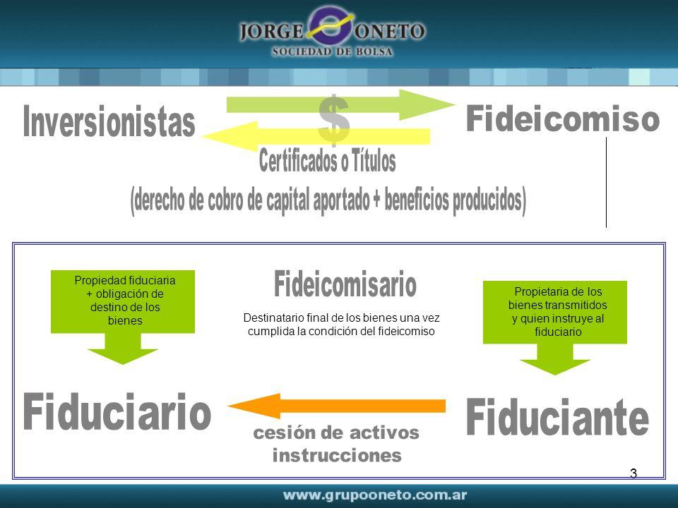 3 Propiedad fiduciaria + obligación de destino de los bienes Propietaria de los bienes transmitidos y quien instruye al fiduciario Destinatario final