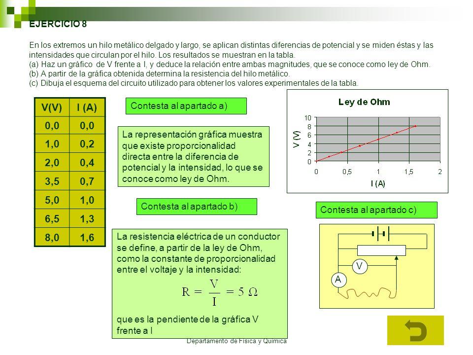 I.E.S. Élaios Departamento de Física y Química EJERCICIO 8 En los extremos un hilo metálico delgado y largo, se aplican distintas diferencias de poten