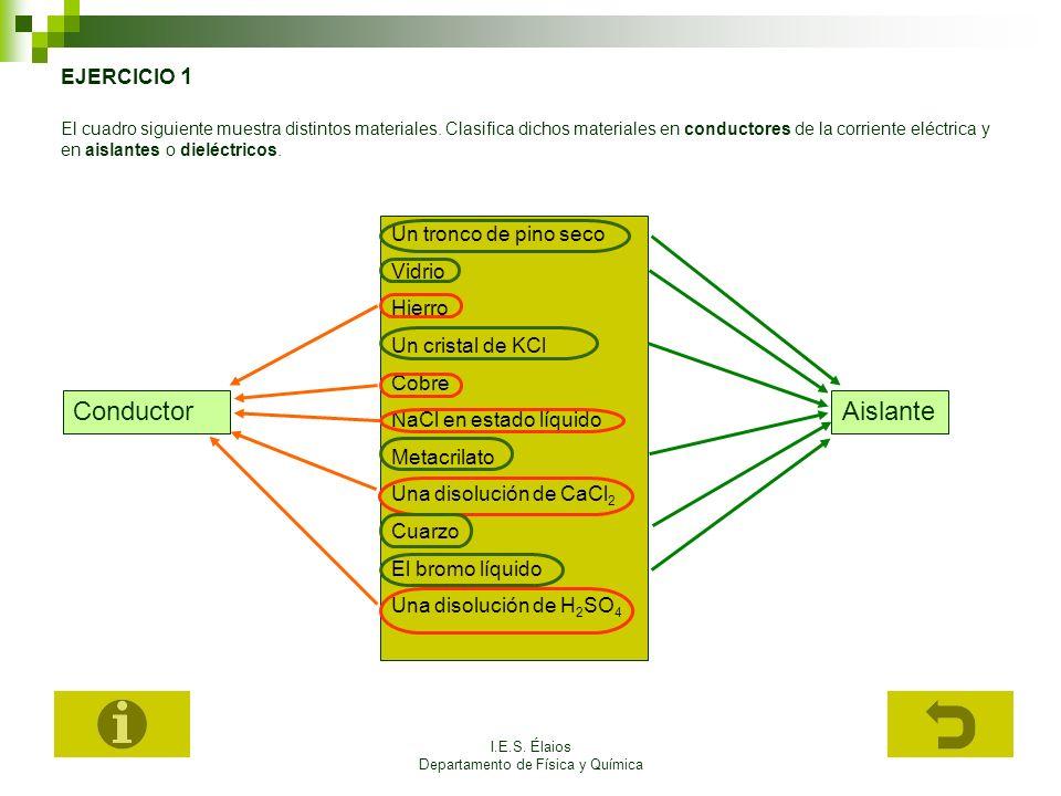 I.E.S. Élaios Departamento de Física y Química EJERCICIO 1 El cuadro siguiente muestra distintos materiales. Clasifica dichos materiales en conductore