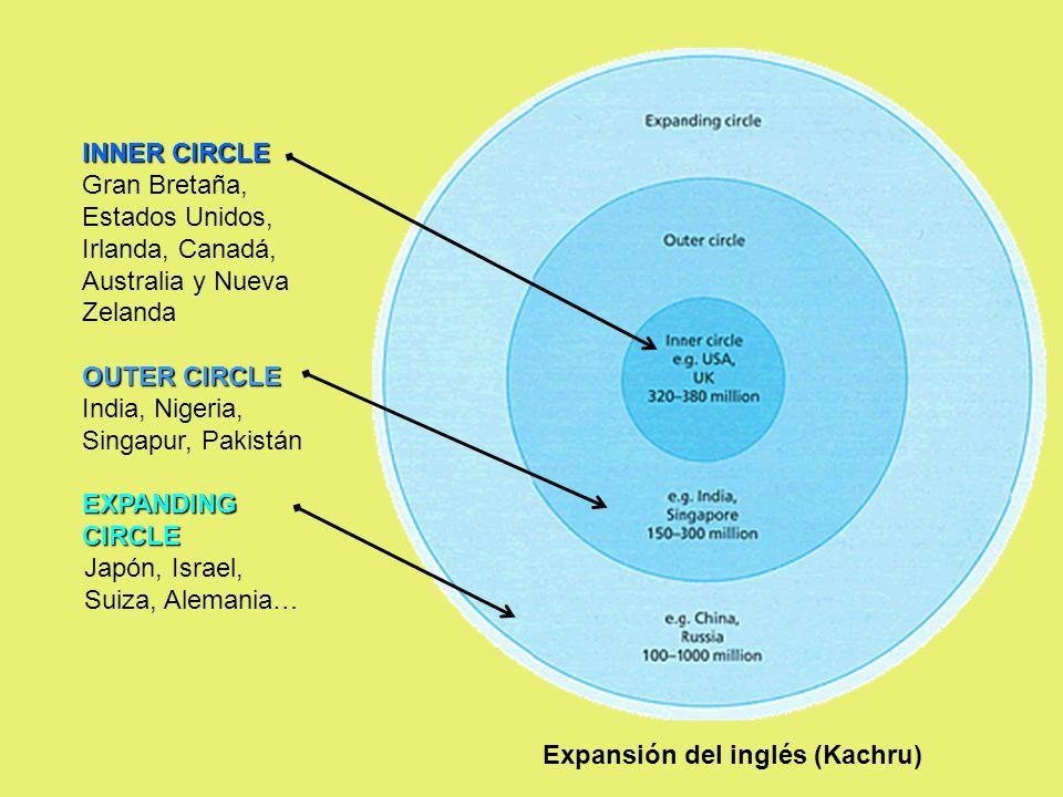 INNER CIRCLE Gran Bretaña, Estados Unidos, Irlanda, Canadá, Australia y Nueva Zelanda OUTER CIRCLE India, Nigeria, Singapur, Pakistán EXPANDING CIRCLE