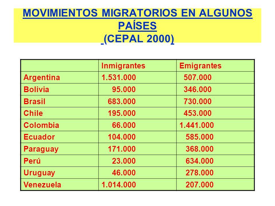 MOVIMIENTOS MIGRATORIOS EN ALGUNOS PAÍSES (CEPAL 2000) InmigrantesEmigrantes Argentina1.531.000 507.000 Bolivia 95.000 346.000 Brasil 683.000 730.000