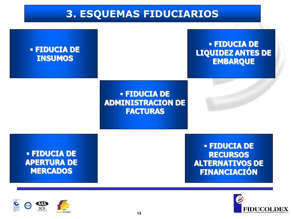 14 FIDUCIA DE INSUMOS FIDUCIA DE INSUMOS FIDUCIA DE LIQUIDEZ ANTES DE EMBARQUE FIDUCIA DE LIQUIDEZ ANTES DE EMBARQUE FIDUCIA DE APERTURA DE MERCADOS F