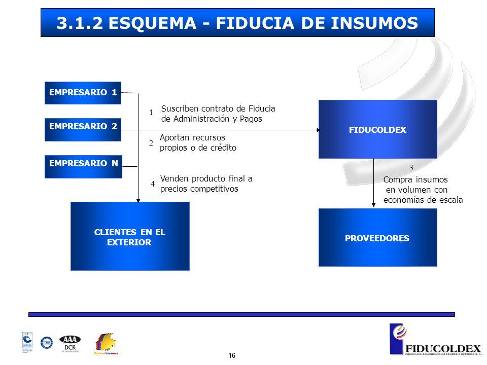 16 FIDUCOLDEX PROVEEDORES CLIENTES EN EL EXTERIOR Suscriben contrato de Fiducia de Administración y Pagos Aportan recursos propios o de crédito Compra