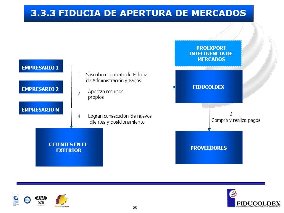 20 FIDUCOLDEX PROVEEDORES CLIENTES EN EL EXTERIOR Suscriben contrato de Fiducia de Administración y Pagos Aportan recursos propios Compra y realiza pa