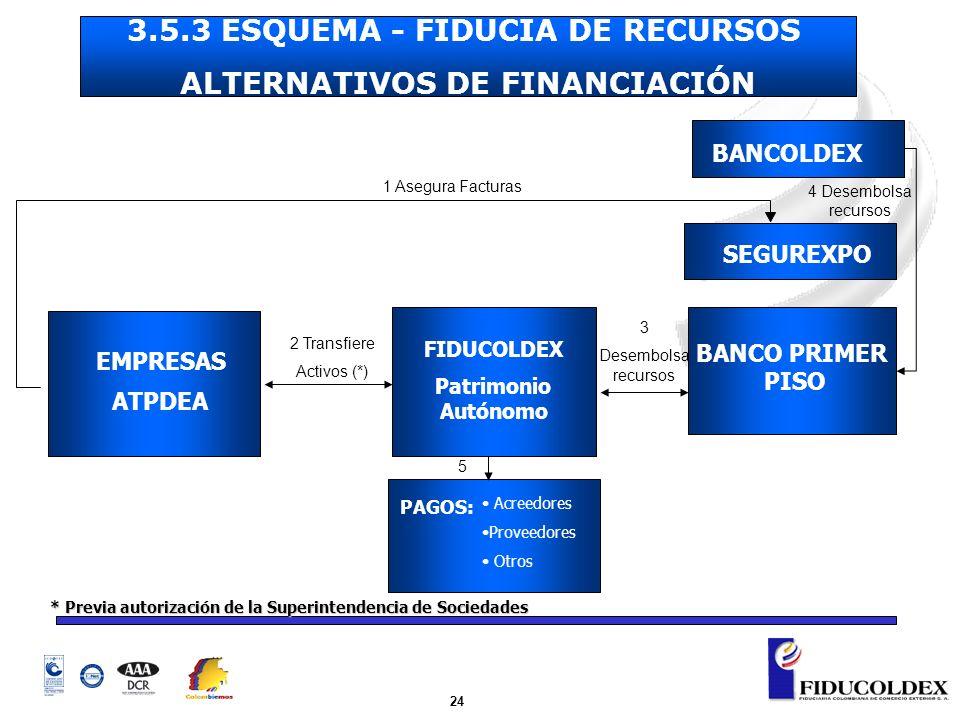 24 EMPRESAS ATPDEA FIDUCOLDEX Patrimonio Autónomo BANCO PRIMER PISO SEGUREXPO PAGOS: BANCOLDEX 2 Transfiere Activos (*) 3 Desembolsa recursos 4 Desemb