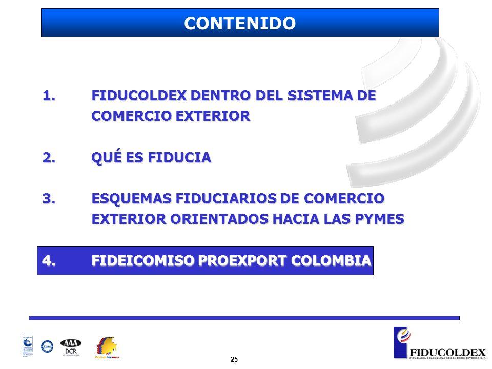 25 1. FIDUCOLDEX DENTRO DEL SISTEMA DE COMERCIO EXTERIOR 2.QUÉ ES FIDUCIA 3.ESQUEMAS FIDUCIARIOS DE COMERCIO EXTERIOR ORIENTADOS HACIA LAS PYMES 4.FID