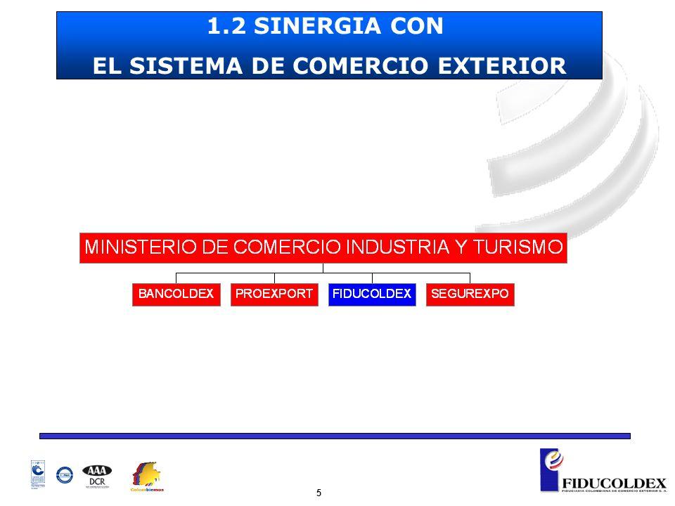 5 1.2 SINERGIA CON EL SISTEMA DE COMERCIO EXTERIOR
