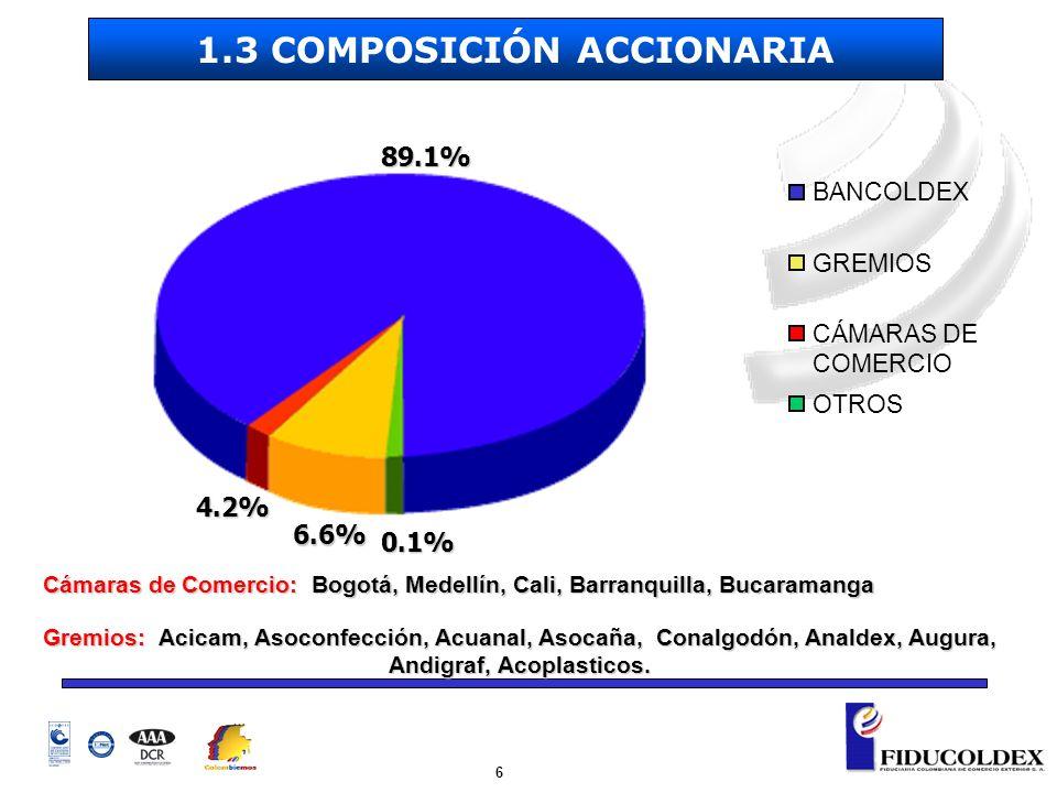 6 BANCOLDEX GREMIOS CÁMARAS DE COMERCIO OTROS 89.1% 6.6% 0.1% 4.2% Gremios: Acicam, Asoconfección, Acuanal, Asocaña, Conalgodón, Analdex, Augura, Andi