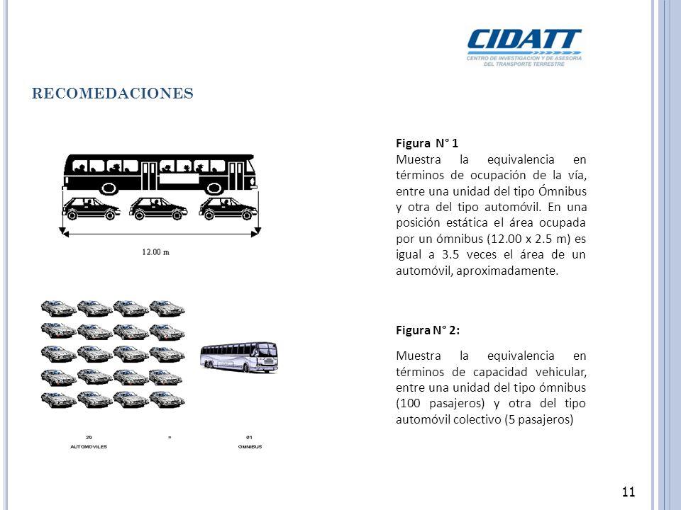 11 RECOMEDACIONES Figura N° 1 Muestra la equivalencia en términos de ocupación de la vía, entre una unidad del tipo Ómnibus y otra del tipo automóvil.