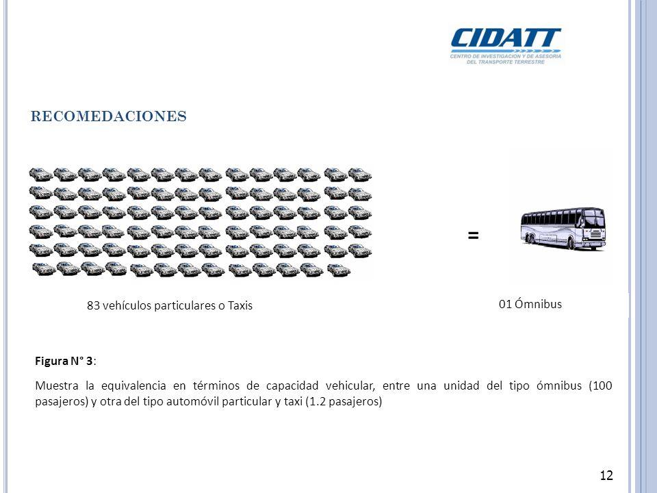 12 RECOMEDACIONES = 01 Ómnibus 83 vehículos particulares o Taxis Figura N° 3: Muestra la equivalencia en términos de capacidad vehicular, entre una unidad del tipo ómnibus (100 pasajeros) y otra del tipo automóvil particular y taxi (1.2 pasajeros) 12