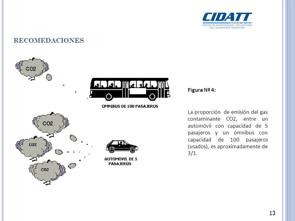 13 RECOMEDACIONES Figura Nº 4: La proporción de emisión del gas contaminante CO2, entre un automóvil con capacidad de 5 pasajeros y un ómnibus con capacidad de 100 pasajeros (usados), es aproximadamente de 3/1.