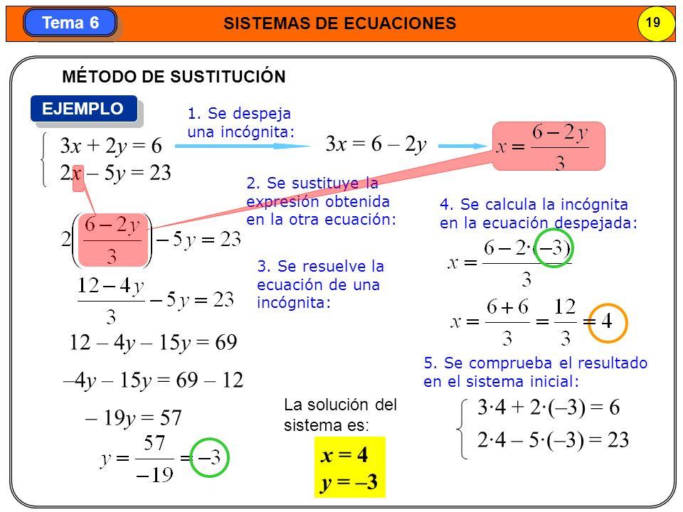 SISTEMAS DE ECUACIONES 20 Tema 6 4.