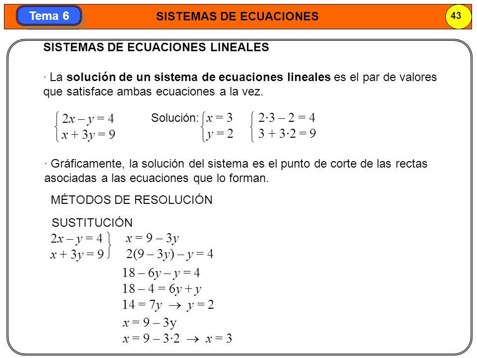 SISTEMAS DE ECUACIONES 44 Tema 6 2x – y = 4 x + 3y = 9 2x – y = 4 x + 3y = 9 REDUCCIÓN x + 3y = 9 3 + 3y = 9 3y = 9 – 3 3y = 6 y = 2 7x = 21 x = 3 6x – 3y = 12 x + 3y = 9 7x = 21 IGUALACIÓN 4 + y = 2(9 – 3y) 7y = 14 y = 2 x = (4 + y)/2 x = 9 – 3y (4 + y)/2 = 9 – 3y x = 9 – 3y x = 9 – 3·2 x = 3