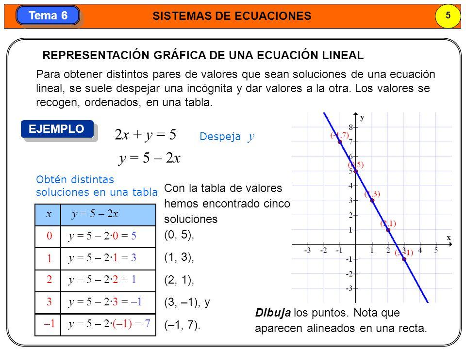 SISTEMAS DE ECUACIONES 6 Tema 6 Cada ecuación lineal tiene una recta asociada en el plano.