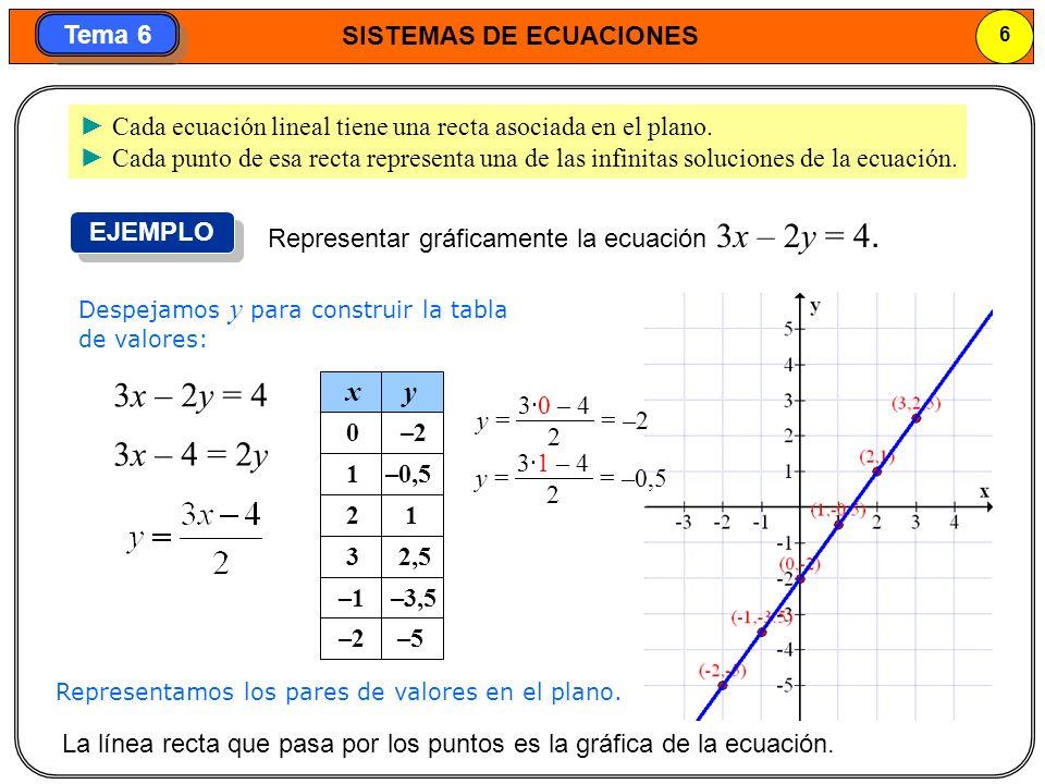 SISTEMAS DE ECUACIONES 7 Tema 6 2.