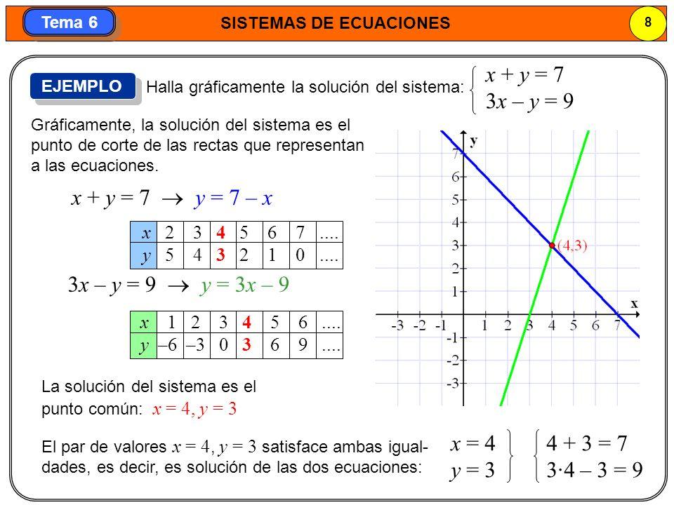SISTEMAS DE ECUACIONES 9 Tema 6 a) x + y = 5 x – y = 3 1.