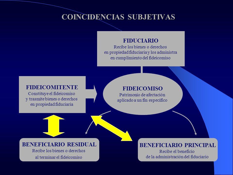 COINCIDENCIAS SUBJETIVAS COINCIDENCIAS SUBJETIVAS FIDEICOMITENTE Constituye el fideicomiso y trasmite bienes o derechos en propiedad fiduciaria FIDEIC