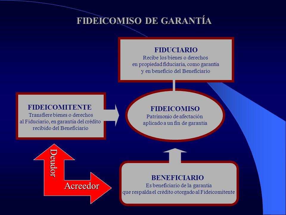 FIDEICOMISO DE GARANTÍA FIDEICOMISO DE GARANTÍA FIDEICOMITENTE Transfiere bienes o derechos al Fiduciario, en garantía del crédito recibido del Benefi