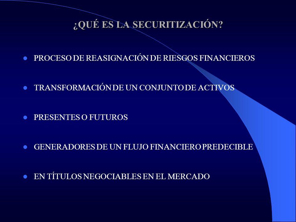 ¿QUÉ ES LA SECURITIZACIÓN? PROCESO DE REASIGNACIÓN DE RIESGOS FINANCIEROS TRANSFORMACIÓN DE UN CONJUNTO DE ACTIVOS PRESENTES O FUTUROS GENERADORES DE