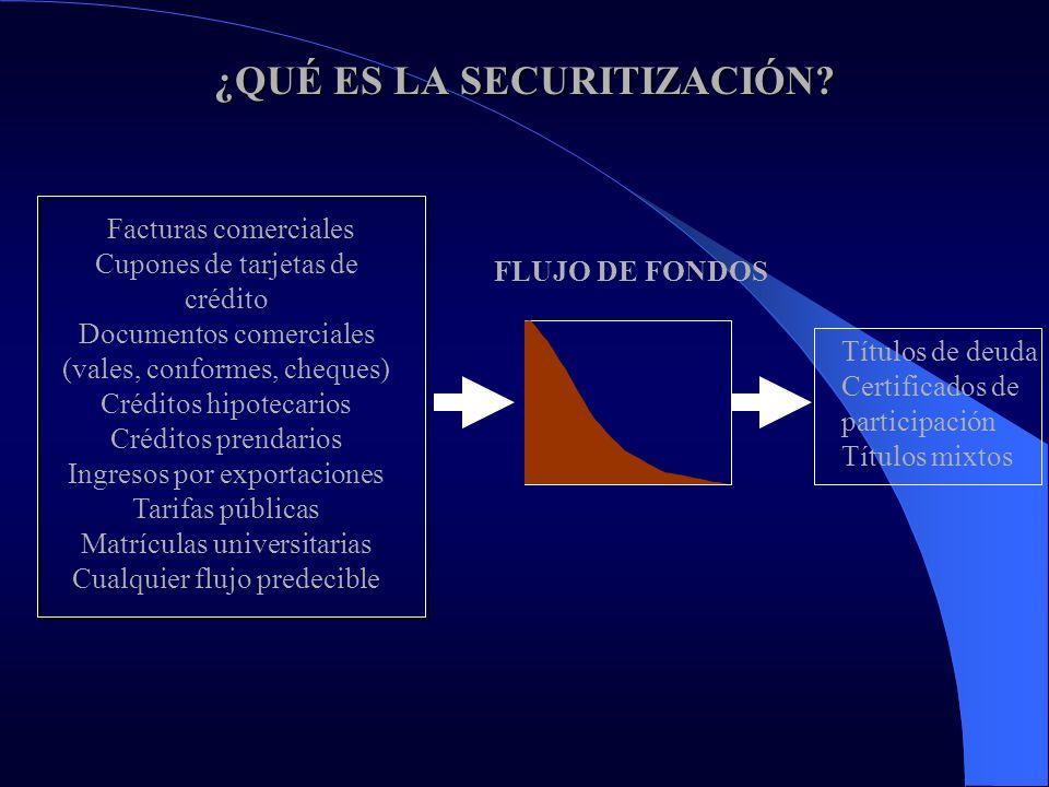 ¿QUÉ ES LA SECURITIZACIÓN? Facturas comerciales Cupones de tarjetas de crédito Documentos comerciales (vales, conformes, cheques) Créditos hipotecario