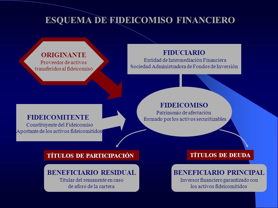 ESQUEMA DE FIDEICOMISO FINANCIERO ESQUEMA DE FIDEICOMISO FINANCIERO FIDEICOMITENTE Constituyente del Fideicomiso Aportante de los activos fideicomitid