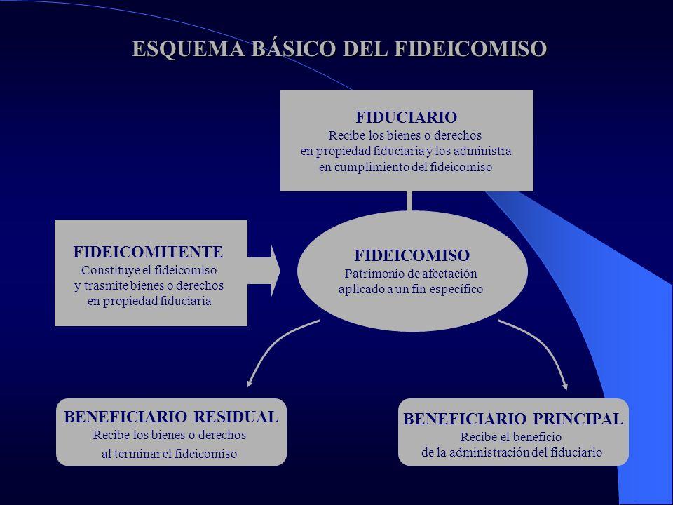 COMPARACIÓN CON LAS GARANTÍAS TRADICIONALES COMPARACIÓN CON LAS GARANTÍAS TRADICIONALES OBVIA EL PROCESO DE EJECUCIÓN GARANTÍA AUTOLIQUIDABLE POR EXCELENCIA REALIZACIÓN DE LA GARANTÍA A VALOR DE MERCADO IMPIDE EL EMBARGO Y EJECUCIÓN DEL BIEN POR OTROS ACREEDORES USO DE ACTIVOS POCO APTOS PARA SERVIR DE GARANTÍA PREFERENCIA DEL ACREEDOR RESPECTO A LOS DEMÁS ACREEDORES, AUN EN CASO DE QUIEBRA O CONCORDATO FACILITA LA SINDICACIÓN Y ROTACIÓN DE ACREEDORES SOBRE LOS BIENES FIDEICOMITIDOS